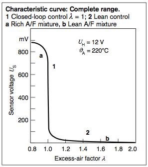 Lambda characteristic curve.png