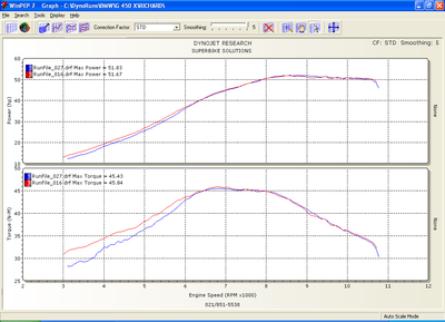 Pic4-G450X_EW-vs-HEX_PowerTorque.png
